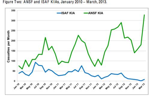 AFG-KIA_US-Report2013