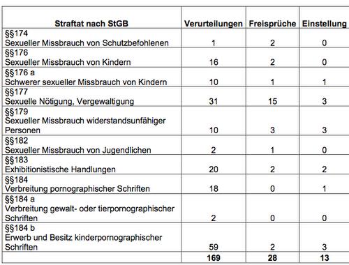 Bw-SexualVerurteilung_20130813