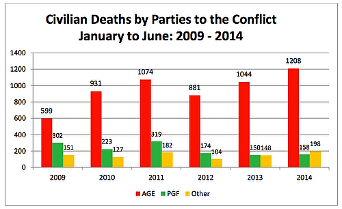 UNAMA_CivDeaths_jul2014