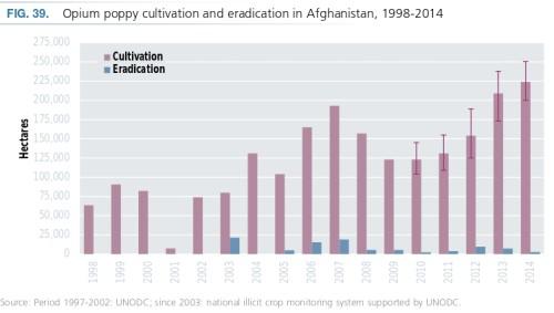 Afghanistan_opium_UNODC2015