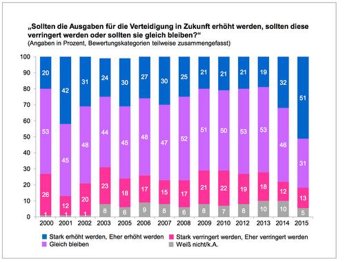 ZMSBw_Umfrage_2015_VertdgHaushalt