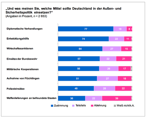 ZSMBw_Umfrage_2015_Mittel