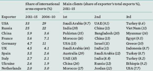 20160222_SIPRI_arms exporter