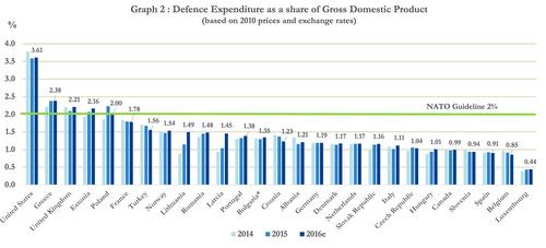 20160704_NATO_GDP