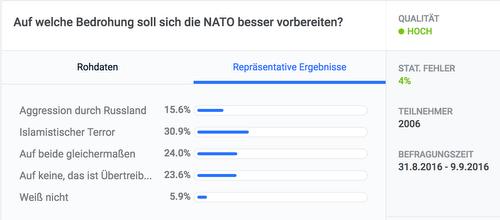 20160909_civey-Nato-umfrage